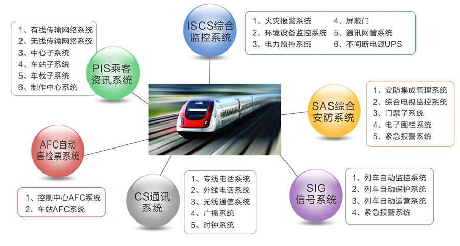 为实现城市轨道交通现代化运营管理